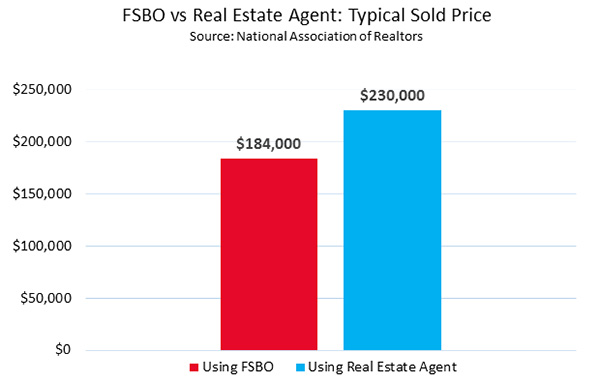 74-fsbo-vs-real-estate-agent-typical-sold-price