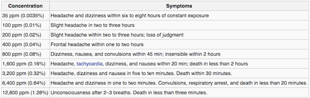 CO-Health-Effects-Wiki-Chart