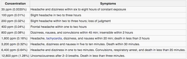 CO-Health-Effects-Wiki-Chart